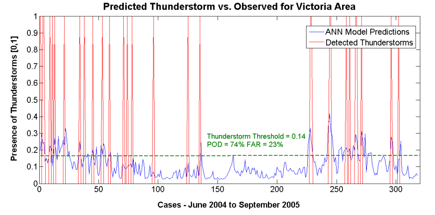 Predicted Observed Thunderstorm