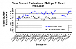 Tissot Student Evaluations 2001-2013