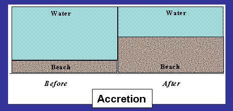 accretiondef