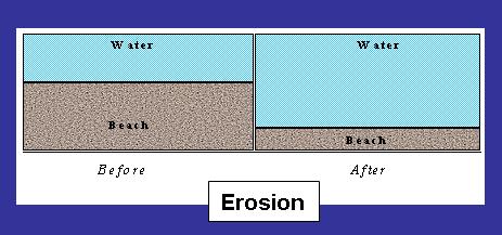 erosiondef